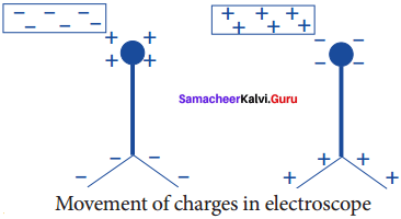 8th Science Electricity Book Back Answers Samacheer Kalvi