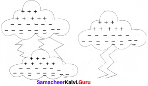 8th Science Solutions Samacheer Kalvi Chapter 2 Electricity