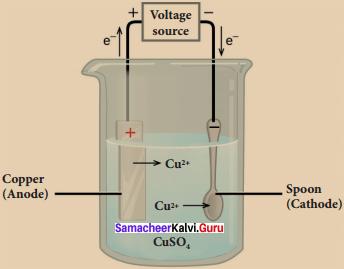 Samacheer Kalvi Guru 8th Science Chapter 2 Electricity
