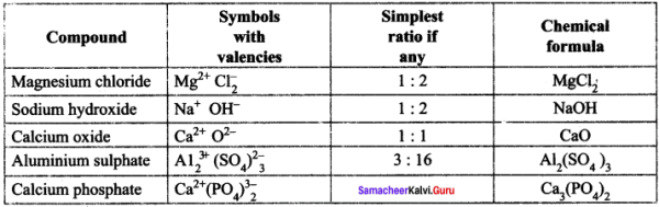 Samacheer Kalvi 8th Science Solutions Term 2 Chapter 4 Atomic Structure 2