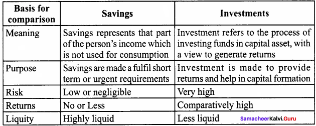 Samacheer Kalvi 8th Social Science Economics Term 1 Solutions Chapter 1 Money, Savings and Investments 2