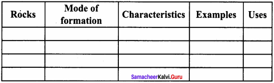 Samacheer Kalvi 8th Social Science Geography Term 1 Solutions Chapter 1 Rock and Soil 8