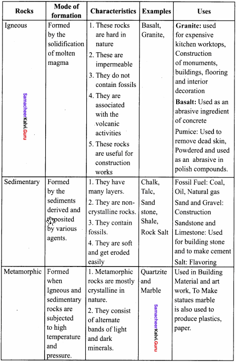 Samacheer Kalvi 8th Social Science Geography Term 1 Solutions Chapter 1 Rock and Soil 9
