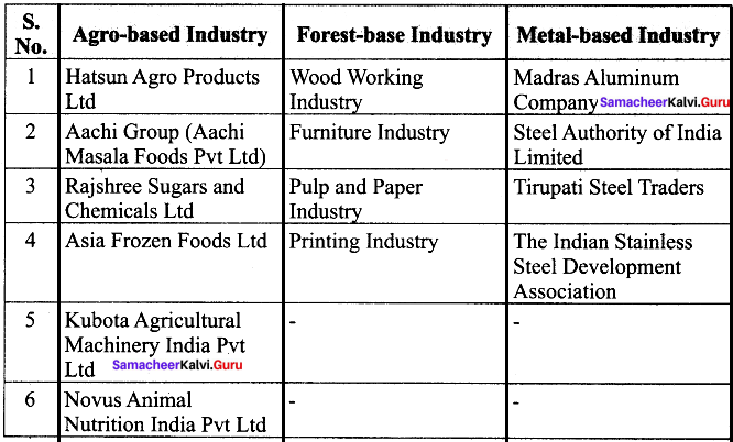 Samacheer Kalvi 8th Social Science History Solutions Term 2 Chapter 2 Development of Industries in India 2