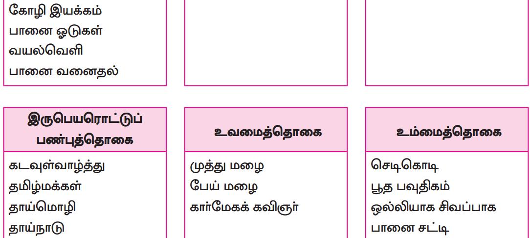 Samacheer Kalvi 8th Tamil Solutions Chapter 5.5 தொகைநிலை, தொகாநிலைத் தொடர்கள் 2