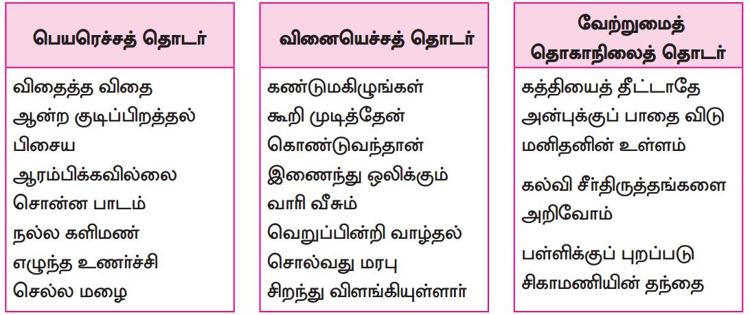 Samacheer Kalvi 8th Tamil Solutions Chapter 5.5 தொகைநிலை, தொகாநிலைத் தொடர்கள் 5