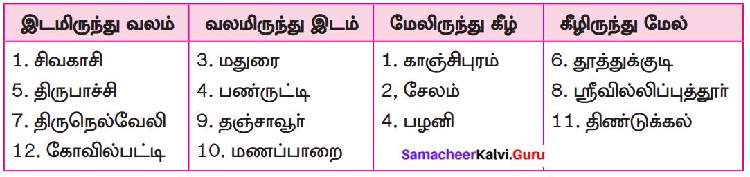 Samacheer Kalvi 8th Tamil Solutions Chapter 6.5 புணர்ச்சி 6