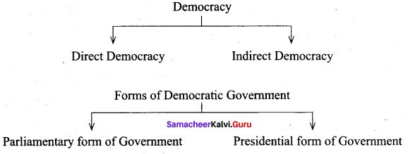 Forms Of Government And Democracy Book Back Answers Samacheer Kalvi 9th Social Science Civics