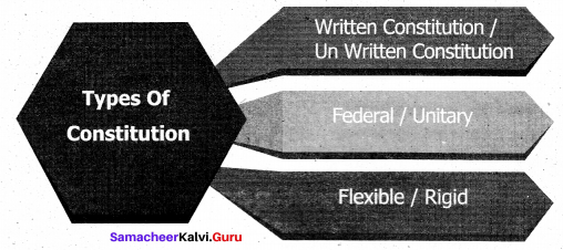 Samacheer Kalvi 9th Social Science Civics Solutions Chapter 4 Forms of Government 1
