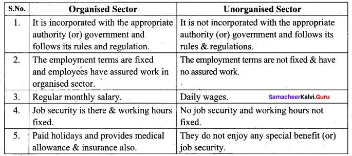 9th Social Economics Guide Samacheer Kalvi