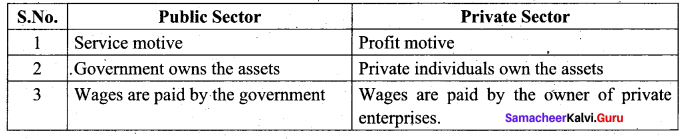 Social Samacheer Kalvi 9th Chapter 2 Employment in India and Tamilnadu