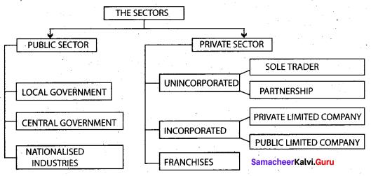 Class 9 Economics Chapter 2 Solutions Samacheer Kalvi