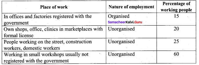Samacheer Kalvi 9th Social Science Economics Solutions Chapter 2 Employment in India and Tamilnadu 61
