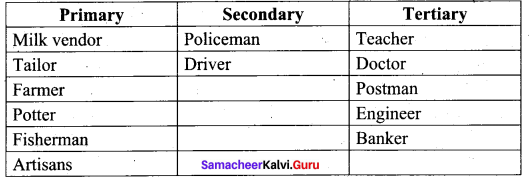 Samacheer Kalvi 9th Social Science Economics Solutions Chapter 2 Employment in India and Tamilnadu 62