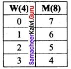 Tamil Nadu 11th Maths Model Question Paper 5 English Medium 21