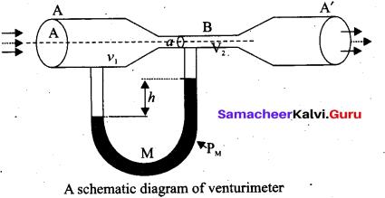 Tamil Nadu 11th Physics Model Question Paper 1 11
