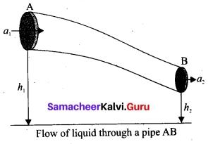 Tamil Nadu 11th Physics Model Question Paper 3 English Medium 19