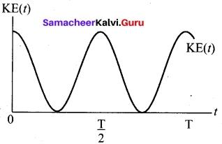 Tamil Nadu 11th Physics Model Question Paper 3 English Medium 21