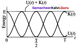 Tamil Nadu 11th Physics Model Question Paper 3 English Medium 23
