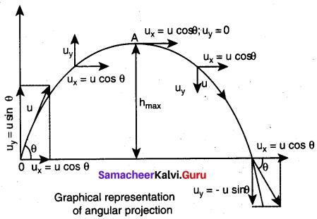 Tamil Nadu 11th Physics Model Question Paper 3 English Medium 9