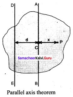 Tamil Nadu 11th Physics Previous Year Question Paper March 2019 English Medium Q 21