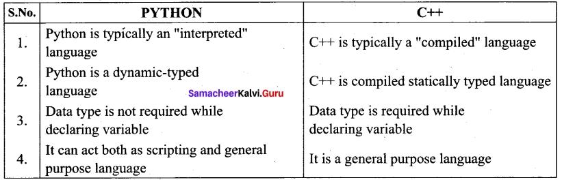 Tamil Nadu 12th Computer Science Model Question Paper 2 English Medium 2