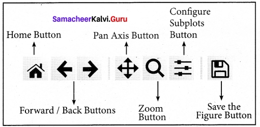 Tamil Nadu 12th Computer Science Model Question Paper 3 English Medium 2