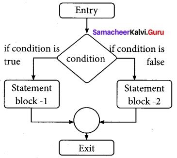 Tamil Nadu 12th Computer Science Model Question Paper 3 English Medium 4