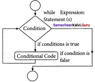 Tamil Nadu 12th Computer Science Model Question Paper 3 English Medium 5