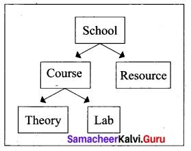 Tamil Nadu 12th Computer Science Model Question Paper 4 English Medium 17
