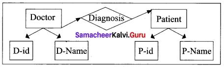 Tamil Nadu 12th Computer Science Model Question Paper 4 English Medium 20