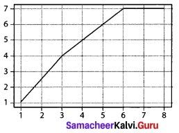 Tamil Nadu 12th Computer Science Model Question Paper 5 English Medium 2