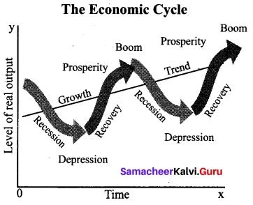 Tamil Nadu 12th Economics Model Question Paper 1 English Medium 10