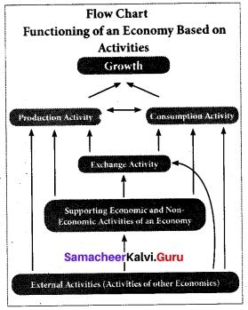 Tamil Nadu 12th Economics Model Question Paper 1 English Medium 2