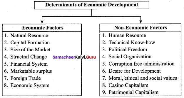 Tamil Nadu 12th Economics Model Question Paper 1 English Medium 6