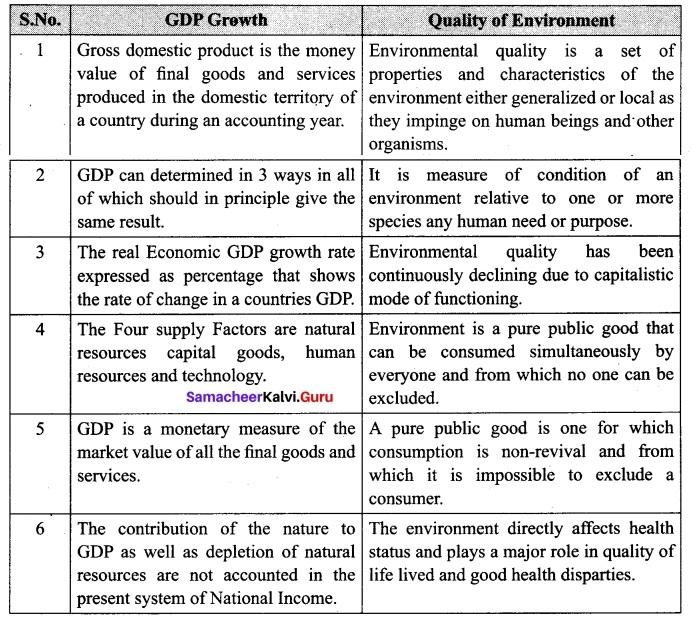 Tamil Nadu 12th Economics Model Question Paper 1 English Medium 7
