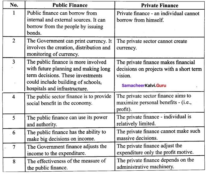 Tamil Nadu 12th Economics Model Question Paper 1 English Medium 9