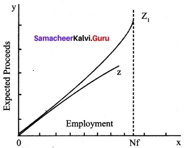 Tamil Nadu 12th Economics Model Question Paper 2 English Medium 5