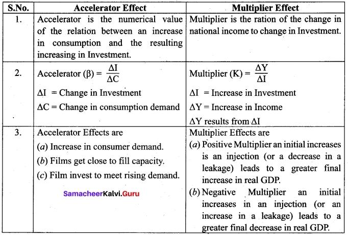 Tamil Nadu 12th Economics Model Question Paper 3 English Medium 3