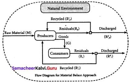 Tamil Nadu 12th Economics Model Question Paper 4 English Medium 10