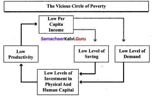 Tamil Nadu 12th Economics Model Question Paper 4 English Medium 12