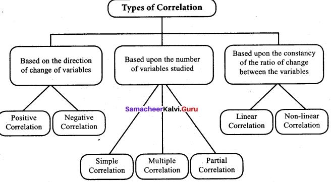 Tamil Nadu 12th Economics Model Question Paper 4 English Medium 13