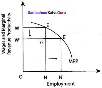 Tamil Nadu 12th Economics Model Question Paper 4 English Medium 6