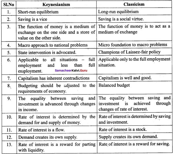 Tamil Nadu 12th Economics Model Question Paper 4 English Medium 7