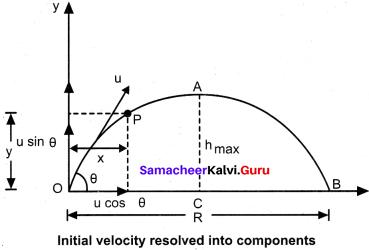 11 Physics Samacheer Solutions Samacheer Kalvi