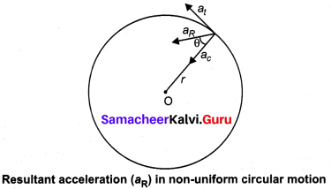 11th Physics Samacheer Solutions