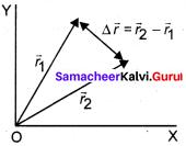 Samacheer Kalvi 11th Physics Solutions