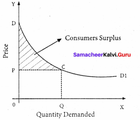 11th Economics Chapter 2 Book Back Answers Samacheer Kalvi