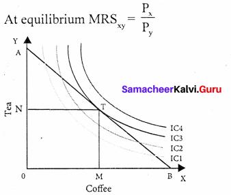 Samacheer Kalvi 11th Economics Solution Chapter 2