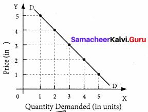 Samacheer Kalvi Guru 11th Economics